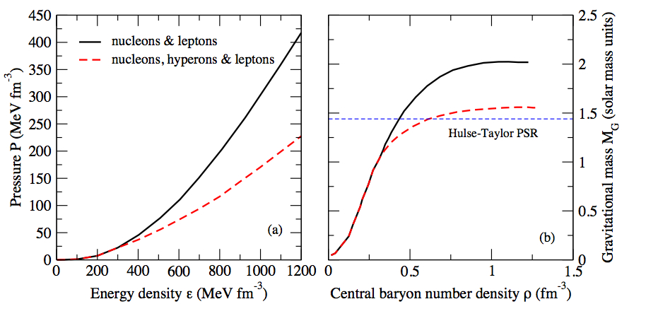 Illustration of the effect of the presence of hyperons on the EoS (panel (a)) and mass of a neutron star (panel (b)). A generic model with (black solid line) and without (red dashed line) hyperons has been considered. The horizontal line shows the observational mass of the Hulse–Taylor [4] pulsar.