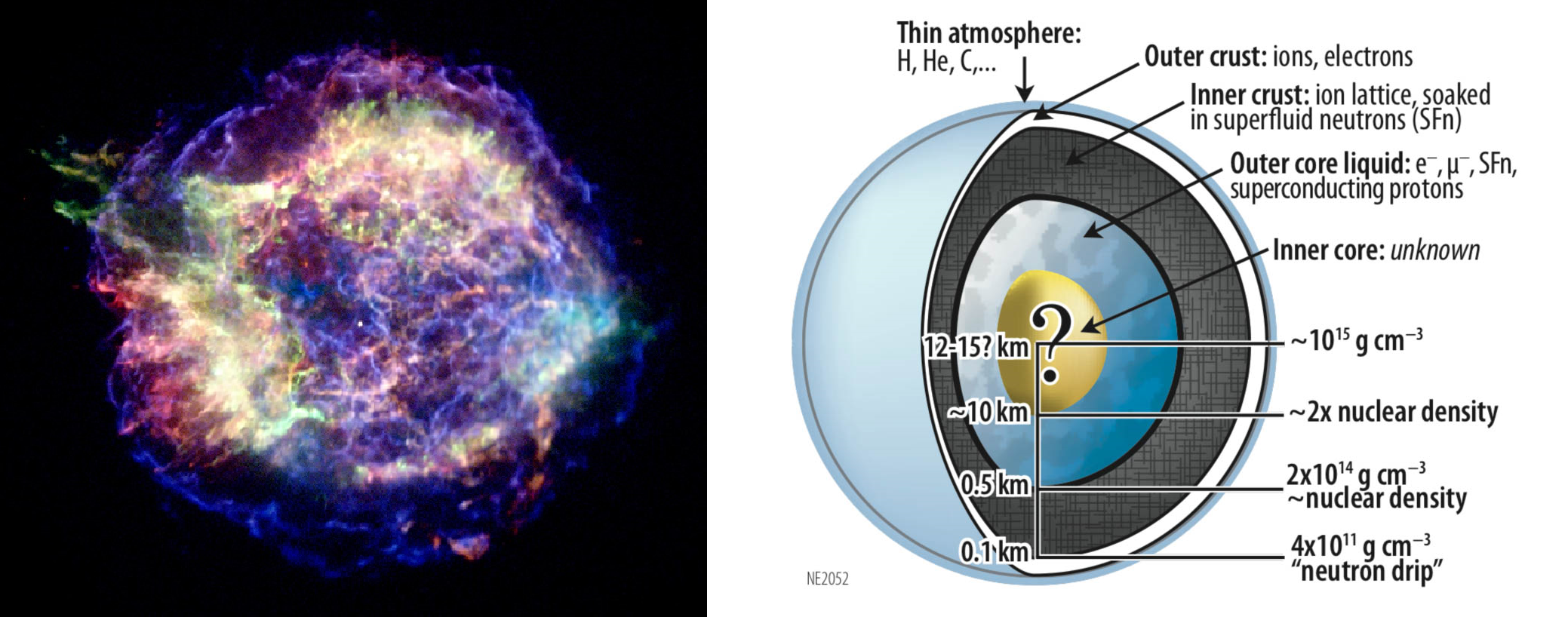 Left: X-ray observations of Cassiopeia A from the NASA Chandra satellite (the central white spot is a neutron star). Right: internal constitution of a neutron star, taken from http://heasarc.gsfc.nasa.gov/docs/nicer/nicer_about.html