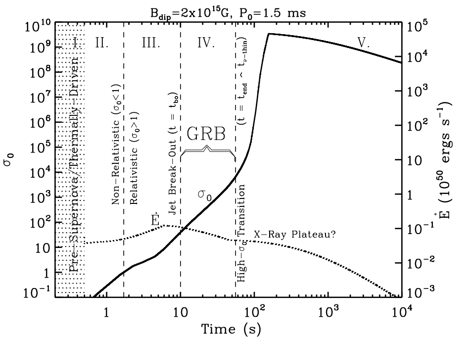 Spin-down Luminosity (dotted line - right axis), and wind magnetization (solid line - left axis) for a proto-NS with spin period of 1.5 ms and magnetic field 2x10^15 G. The various phases of the wind are indicated as a function of time after bounce, together with the GRB window.