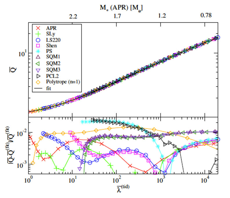 From Fig. 1 of Ref. [4]: The universal Q-Love relation for various models of NS interiors. The top axis shows the NS mass for the APR equation of state. The parameter varied along the curve is the NS central density, or equivalently the NS's compactness, with the latter increasing to the left.