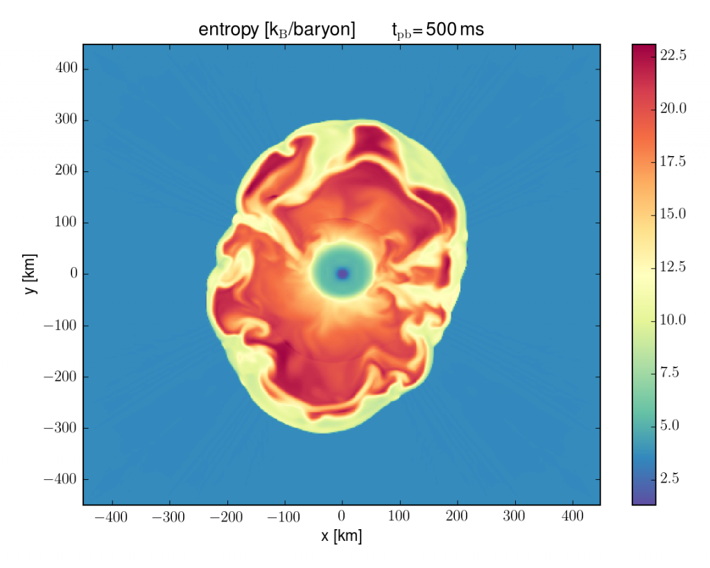Snapshot from a three-dimensional core-collapse supernova simulation. Shown is the entropy per baryon at the onset of the explosion for the innermost 1000 km of the supernova (Image Credit: K. Ebinger, O. Heinimann, M. Liebendörfer).